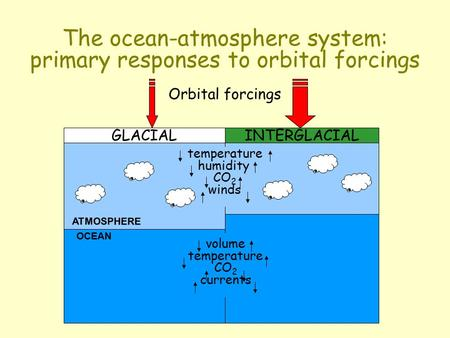 Orbital forcings The ocean-atmosphere system: primary responses to orbital forcings ATMOSPHERE OCEAN temperature humidity CO 2 winds GLACIAL volume temperature.