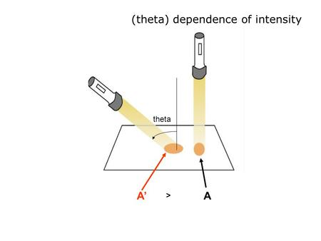 (theta) dependence of intensity theta A'A >. Energy per square meter decreases at lower sun angles and shorter daylight periods.