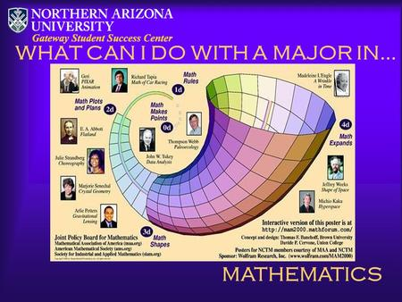 WHAT CAN I DO WITH A MAJOR IN… MATHEMATICS. AREAS Industry: research, development, design, data processing, testing Consulting Firms Government Research.