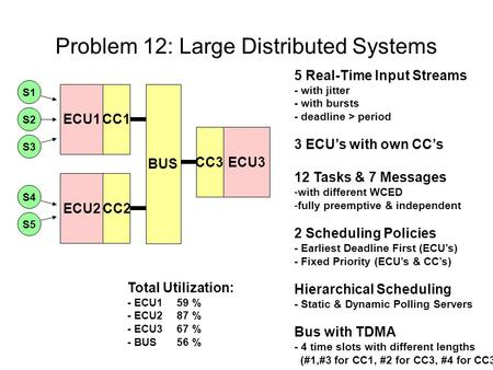 Problem 12: Large Distributed Systems ECU1 BUS CC1 ECU2CC2 ECU3CC3 S1 S2 S3 S4 S5 5 Real-Time Input Streams - with jitter - with bursts - deadline > period.