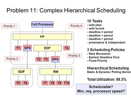 Problem 11: Complex Hierarchical Scheduling Full Processor FP T3T2 T4T1 EDF T6T5 RM T10T9T8T7 EDFSPS DPS 10 Tasks - with jitter - with bursts - deadline.