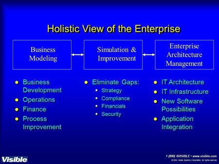 © 2004 Visible Systems Corporation. All rights reserved. 1 (800) 6VISIBLE www.visible.com Holistic View of the Enterprise Business Development Operations.