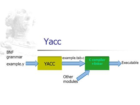 Yacc YACC BNF grammar example.y Other modules example.tab.c Executable