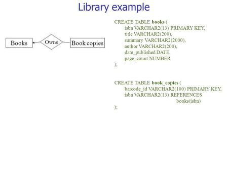 Library example CREATE TABLE books ( isbn VARCHAR2(13) PRIMARY KEY, title VARCHAR2(200), summary VARCHAR2(2000), author VARCHAR2(200), date_published DATE,