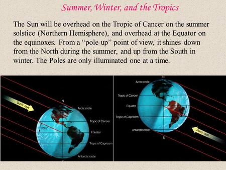 Summer, Winter, and the Tropics The Sun will be overhead on the Tropic of Cancer on the summer solstice (Northern Hemisphere), and overhead at the Equator.