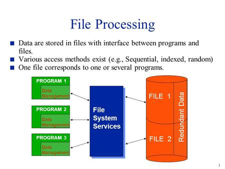 1 File Processing n Data are stored in files with interface between programs and files. n Various access methods exist (e.g., Sequential, indexed, random)