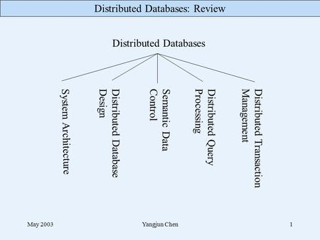 Distributed Databases: Review May 2003Yangjun Chen1 Distributed Databases System Architecture Distributed Database Design Semantic Data Control Distributed.