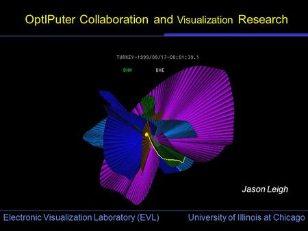 University of Illinois at Chicago Electronic Visualization Laboratory (EVL) OptIPuter Collaboration and Visualization Research Jason Leigh.