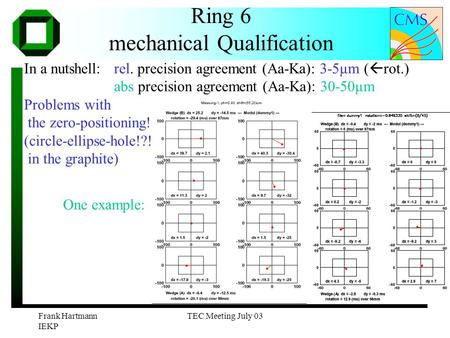 Frank Hartmann IEKP TEC Meeting July 03 Ring 6 mechanical Qualification In a nutshell: rel. precision agreement (Aa-Ka): 3-5µm (  rot.) abs precision.
