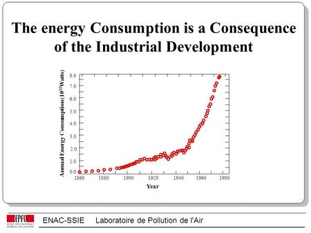 ENAC-SSIE Laboratoire de Pollution de l'Air The energy Consumption is a Consequence of the Industrial Development 1860188019001920194019601980 0.0 1.0.