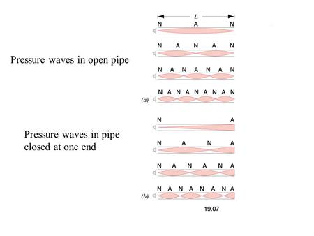 Pressure waves in open pipe Pressure waves in pipe closed at one end.