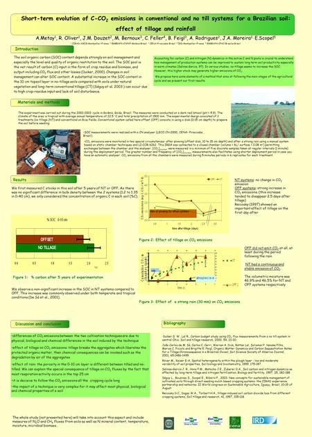 Short-term evolution of C-CO 2 emissions in conventional and no till systems for a Brazilian soil: effect of tillage and rainfall A.Metay 1, R. Oliver.