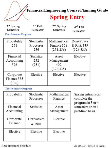 Financial Engineering Course Planning Guide Spring Entry 1 st Spring Semester 1 st Fall Semester 2 nd Spring Semester Probability 251 Stochastic Processes.