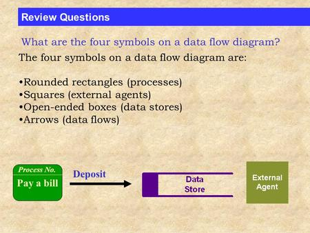 Review Questions The four symbols on a data flow diagram are: Rounded rectangles (processes) Squares (external agents) Open-ended boxes (data stores) Arrows.