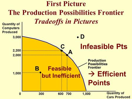 First Picture The Production Possibilities Frontier Tradeoffs in Pictures Quantity of Computers Produced Quantity of Cars Produced 3,000 1,000 2,000 2,200.