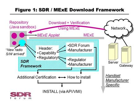 Figure 1: SDR / MExE Download Framework SDR Framework Network Server Gateway MExE Download + Verification Using MExE Repository (Java sandbox) MExE Applet.