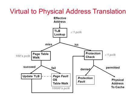 Virtual to Physical Address Translation Effective Address TLB Lookup Page Table Walk Update TLBPage Fault OS Table Walk Protection Check Physical Address.