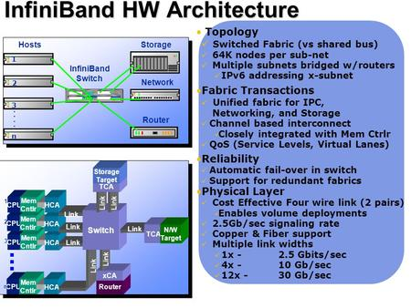 1 InfiniBand HW Architecture InfiniBand Unified Fabric InfiniBand Architecture Router xCA Link Topology Switched Fabric (vs shared bus) 64K nodes per sub-net.