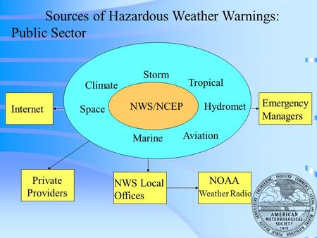 NWS/NCEP Storm Tropical Hydromet Climate Space Marine Aviation Internet Private Providers NWS Local Offices NOAA Weather Radio Emergency Managers Sources.