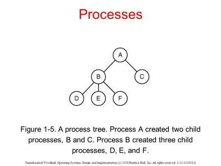 Tanenbaum & Woodhull, Operating Systems: Design and Implementation, (c) 2006 Prentice-Hall, Inc. All rights reserved. 0-13-142938-8 Processes Figure 1-5.