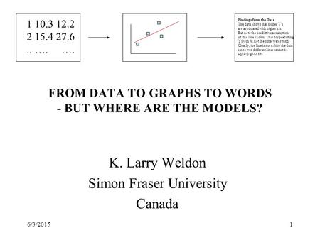 6/3/20151 FROM DATA TO GRAPHS TO WORDS - BUT WHERE ARE THE MODELS? K. Larry Weldon Simon Fraser University Canada 1 10.3 12.2 2 15.4 27.6.. …. …. Findings.