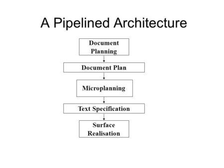 A Pipelined Architecture Document Planning Microplanning Surface Realisation Document Plan Text Specification.