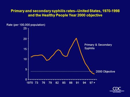 Primary and secondary syphilis rates--United States, 1970-1998 and the Healthy People Year 2000 objective 0 5 10 15 20 25 Rate (per 100,000 population)