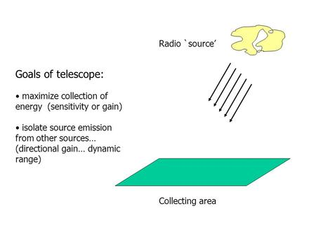 Radio `source' Goals of telescope: maximize collection of energy (sensitivity or gain) isolate source emission from other sources… (directional gain… dynamic.