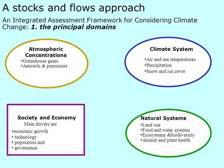 A stocks and flows approach An Integrated Assessment Framework for Considering Climate Change: 1. the principal domains Society and Economy Greenhouse.