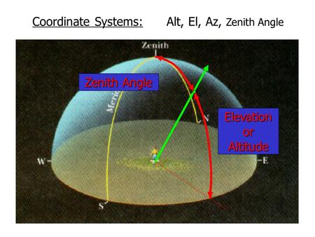 Coordinate Systems: Alt, El, Az, Zenith Angle ElevationorAltitude Zenith Angle.