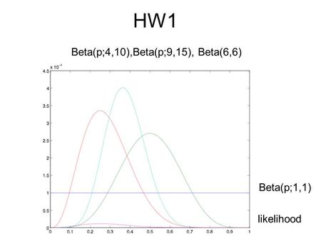 HW1 Beta(p;4,10),Beta(p;9,15), Beta(6,6) likelihood Beta(p;1,1)