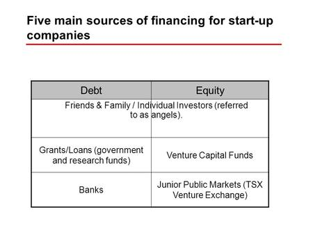 Five main sources of financing for start-up companies DebtEquity Grants/Loans (government and research funds) Venture Capital Funds Banks Junior Public.