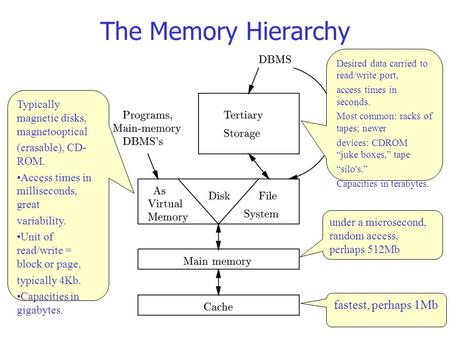 The Memory Hierarchy fastest, perhaps 1Mb