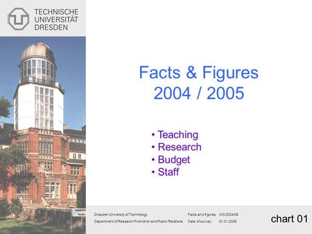 Facts & Figures 2004 / 2005 Teaching <strong>Research</strong> Budget Staff chart 01