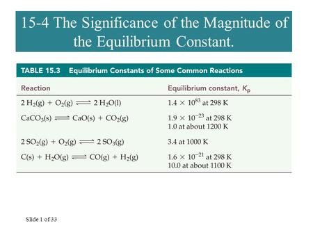 Slide 1 of 33 15-4 The Significance of the Magnitude of the Equilibrium Constant.