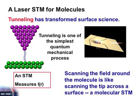 An STM Measures I(r) Tunneling is one of the simplest quantum mechanical process A Laser STM for Molecules Tunneling has transformed surface science. Scanning.
