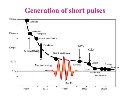 Generation of short pulses 2.7 fs. Ultrashort pulse generation 15 fs pulse Time [fs] Wavelength [m] Single cycle pulse.