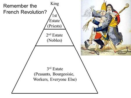 1st Estate (Priests) 2 nd Estate (Nobles) 3 rd Estate (Peasants, Bourgeoisie, Workers, Everyone Else) King Remember the French Revolution?