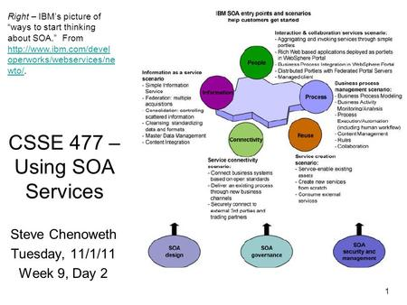 "1 CSSE 477 – Using SOA Services Steve Chenoweth Tuesday, 11/1/11 Week 9, Day 2 Right – IBM's picture of ""ways to start thinking about SOA."" From"