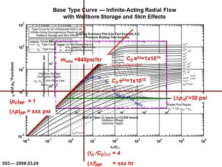 503 — 2008.03.24 Base Type Curve — Infinite-Acting Radial Flow with Wellbore Storage and Skin Effects C D e 2s =1x10 10 (  p rf )'=30 psi (p D ) MP =