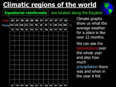 Climatic regions of the world Equatorial rainforests are located along the Equator. Temp Precip Climate graphs show us what the average weather for a place.