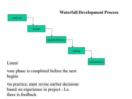 Design analysis implementation testing maintenance Waterfall Development Process Linear one phase is completed before the next begins in practice, must.