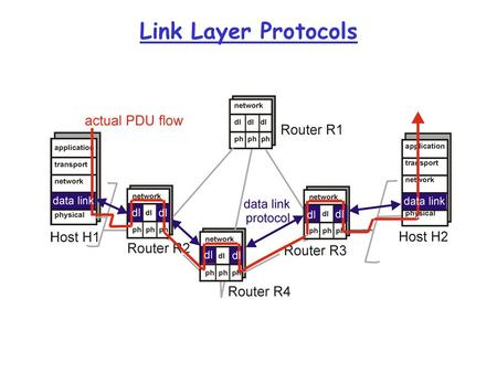 Link Layer Protocols. Link Layer Services  Framing and link access:  encapsulate datagram into frame adding header and trailer,  implement channel.