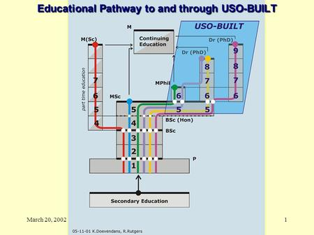 March 20, 2002JEMH van Bronswijk, Technische Universiteit Eindhoven 1 Educational Pathway to and through USO-BUILT.