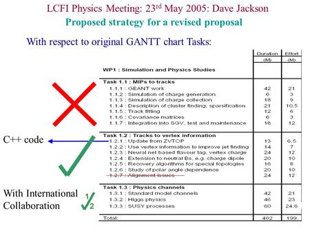 LCFI Physics Meeting: 23 rd May 2005: Dave Jackson Proposed strategy for a revised proposal With respect to original GANTT chart Tasks: C++ code With International.