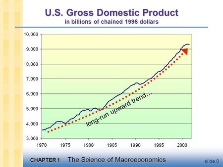 CHAPTER 1 The Science of Macroeconomics slide 0 U.S. Gross Domestic Product in billions of chained 1996 dollars long-run upward trend…