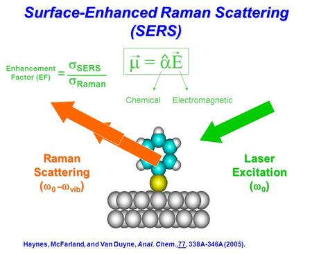 Surface-Enhanced Raman Scattering (SERS)
