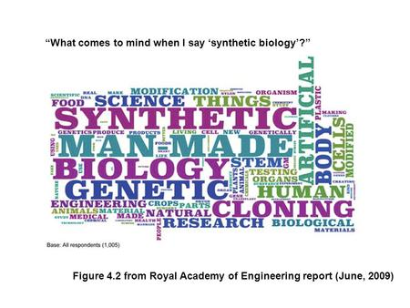 "Figure 4.2 from Royal Academy of Engineering report (June, 2009) ""What comes to mind when I say 'synthetic biology'?"""