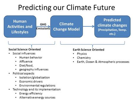 Predicting our Climate Future