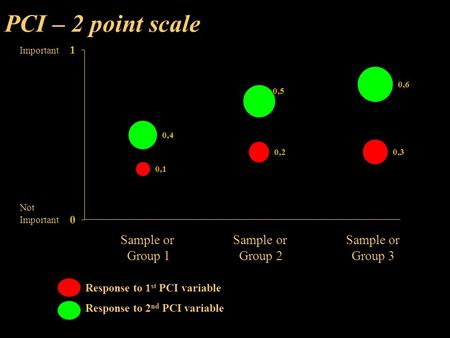 PCI – 2 point scale Important Not Important Sample or Sample or Sample or Group 1 Group 2 Group 3 Response to 1 st PCI variable Response to 2 nd PCI variable.